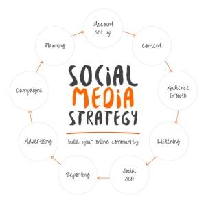 MCM-Net-Social-media-strategy