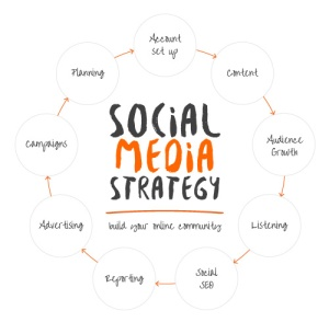 MCM-Net-Social-media-strategy